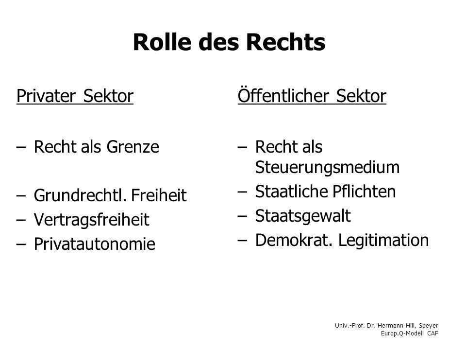 Univ.-Prof. Dr. Hermann Hill, Speyer Europ.Q-Modell CAF Rolle des Rechts Privater Sektor –Recht als Grenze –Grundrechtl. Freiheit –Vertragsfreiheit –P