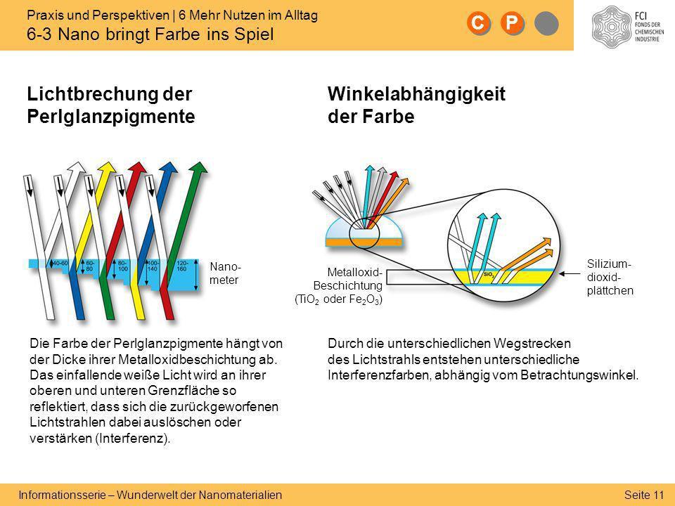 Seite 11 Informationsserie – Wunderwelt der Nanomaterialien Lichtbrechung der Perlglanzpigmente C C Winkelabhängigkeit der Farbe Die Farbe der Perlgla