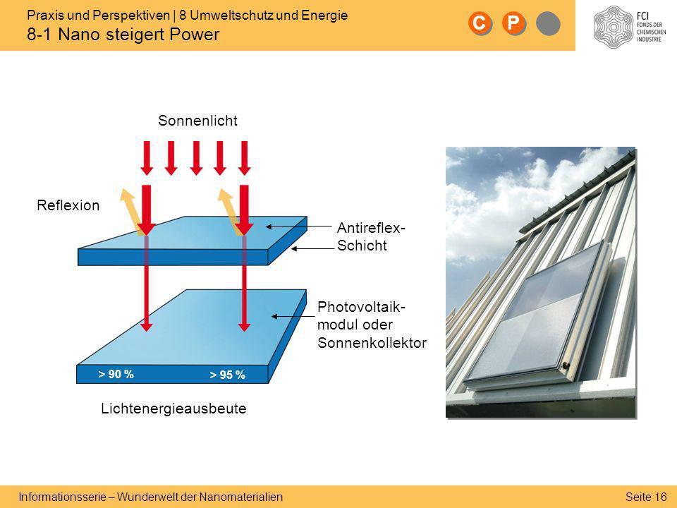 Seite 16 Informationsserie – Wunderwelt der Nanomaterialien Antireflex- Schicht C C P P > 95 % Photovoltaik- modul oder Sonnenkollektor Reflexion Lich