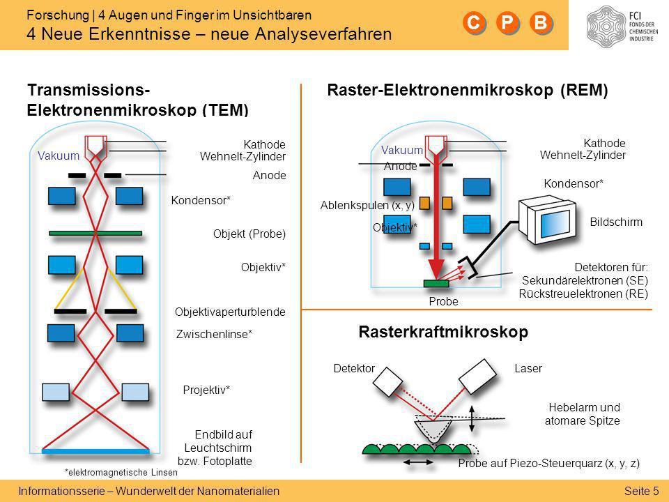 Seite 5 Informationsserie – Wunderwelt der Nanomaterialien Hebelarm und atomare Spitze Laser Probe auf Piezo-Steuerquarz (x, y, z) Detektor Kondensor*