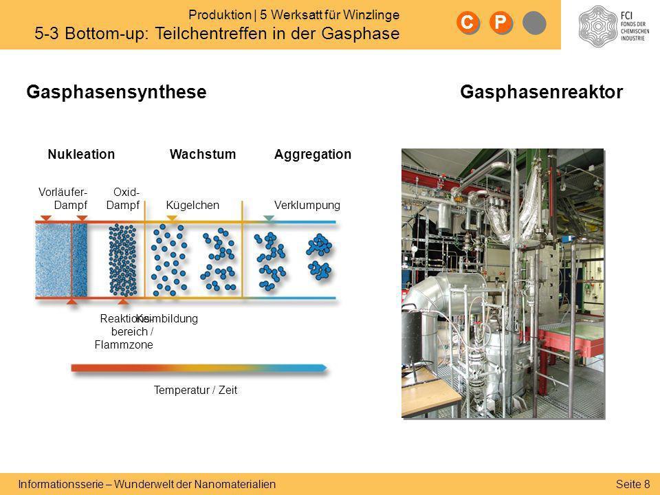 Seite 8 Informationsserie – Wunderwelt der Nanomaterialien GasphasensyntheseGasphasenreaktor C C P P NukleationWachstumAggregation Vorläufer- Dampf Ox