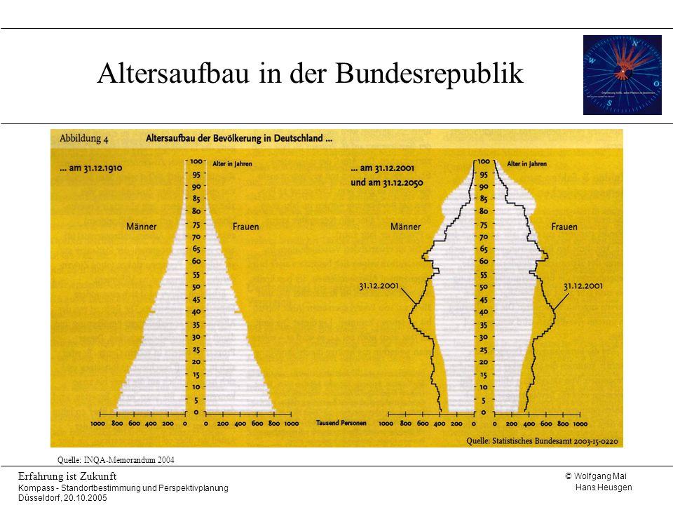 © Wolfgang Mai Hans Heusgen Erfahrung ist Zukunft Kompass - Standortbestimmung und Perspektivplanung Düsseldorf, 20.10.2005 Entwicklung und Projektion der Alterstruktur Quelle: M.