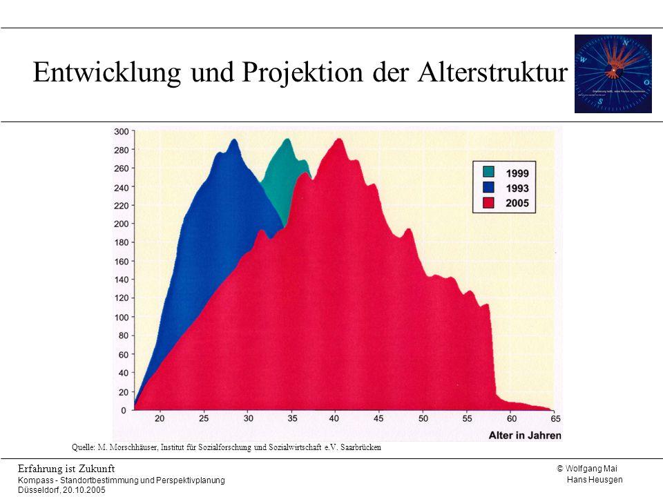 © Wolfgang Mai Hans Heusgen Erfahrung ist Zukunft Kompass - Standortbestimmung und Perspektivplanung Düsseldorf, 20.10.2005 Entwicklung und Projektion