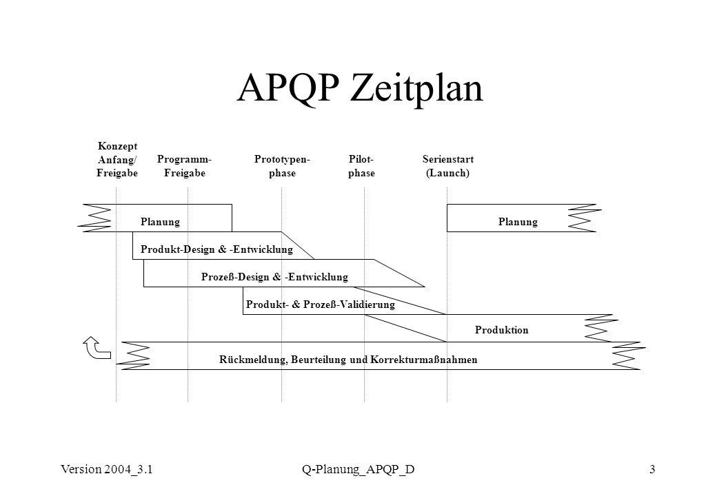 Version 2004_3.1Q-Planung_APQP_D3 APQP Zeitplan Planung Produkt-Design & -Entwicklung Prozeß-Design & -Entwicklung Produkt- & Prozeß-Validierung Rückm