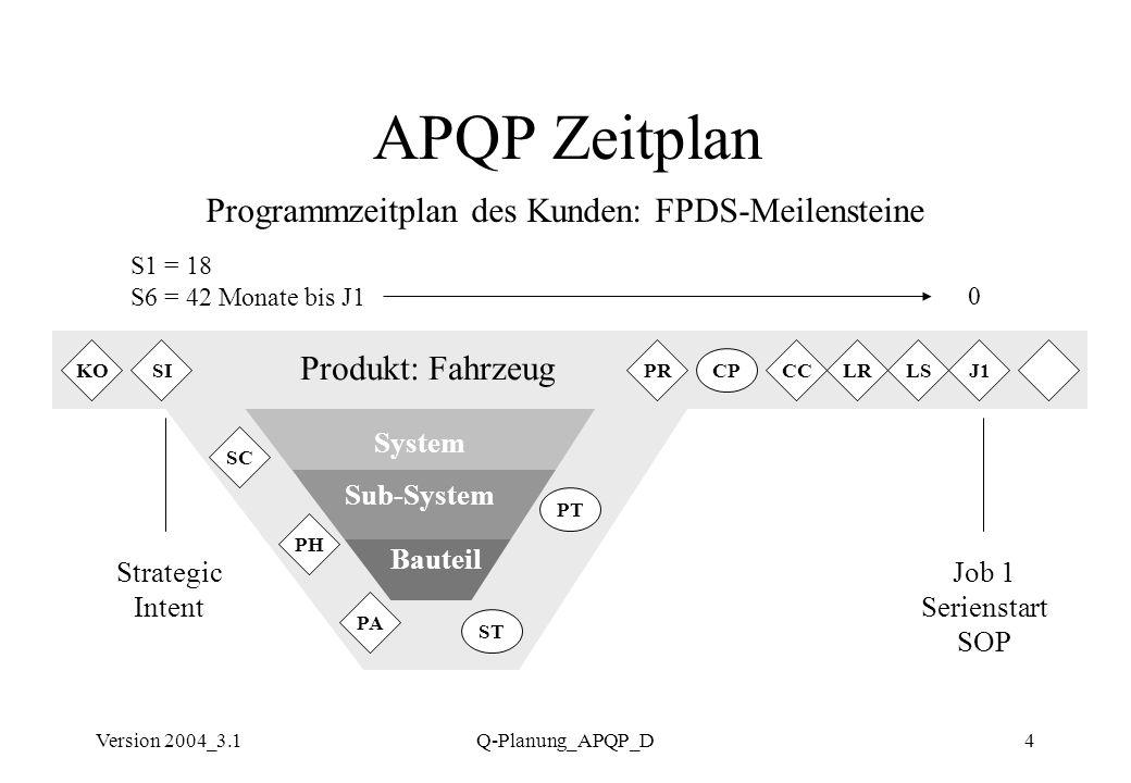 Version 2004_3.1Q-Planung_APQP_D4 APQP Zeitplan Programmzeitplan des Kunden: FPDS-Meilensteine Produkt: Fahrzeug System Sub-System Bauteil PA KOSIJ1PR