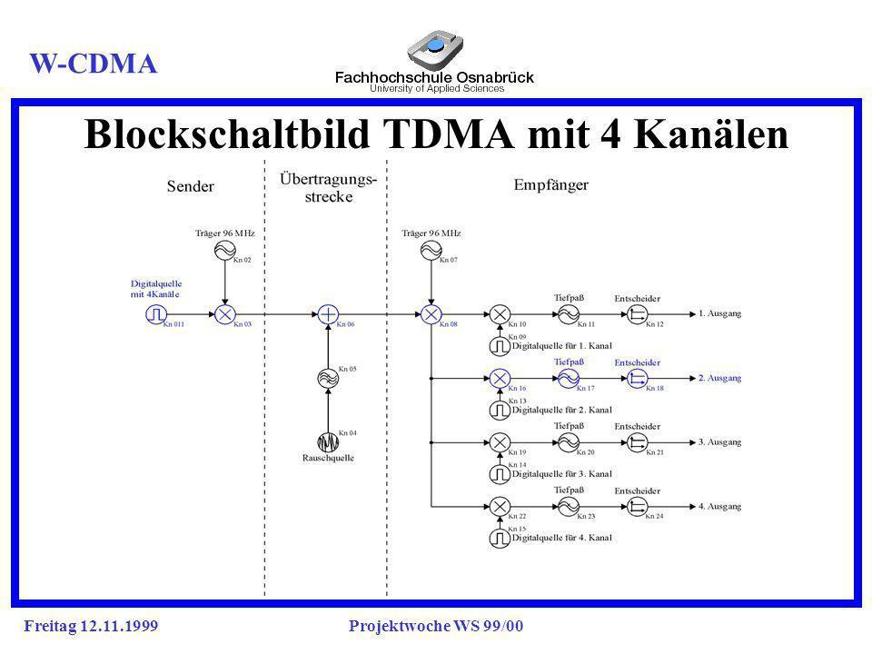 Freitag 12.11.1999Projektwoche WS 99/00 Blockschaltbild TDMA mit 4 Kanälen W-CDMA