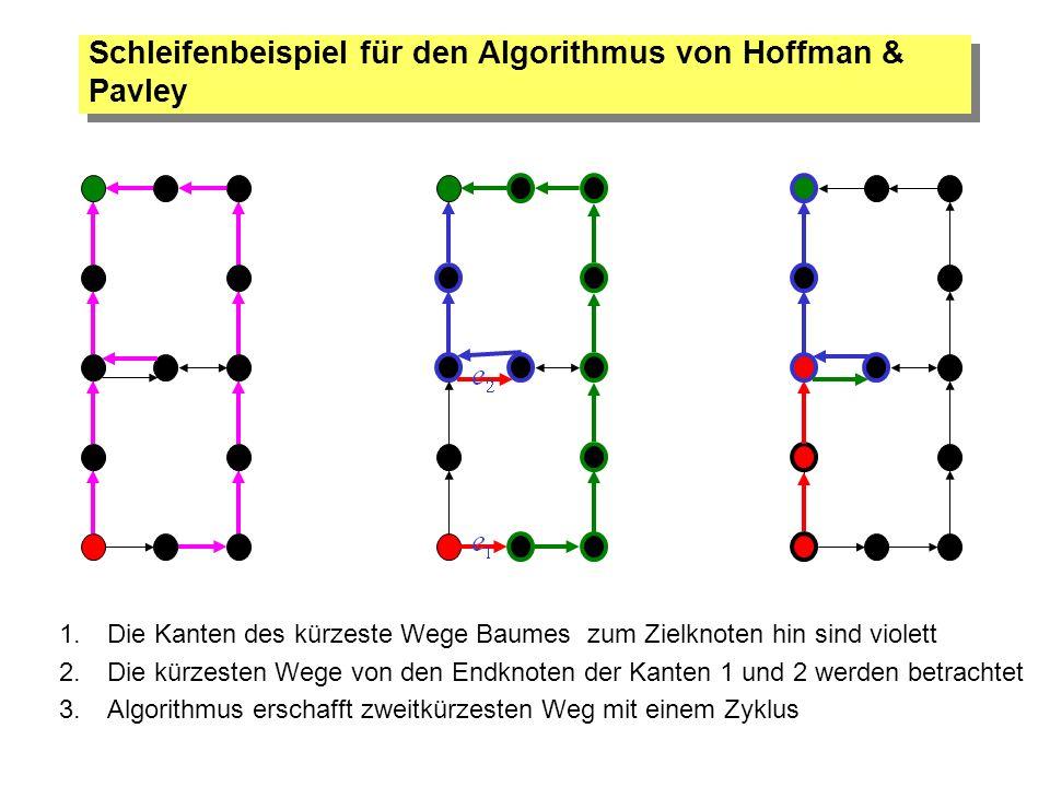Schleifenbeispiel für den Algorithmus von Hoffman & Pavley 1.Die Kanten des kürzeste Wege Baumes zum Zielknoten hin sind violett 2.Die kürzesten Wege