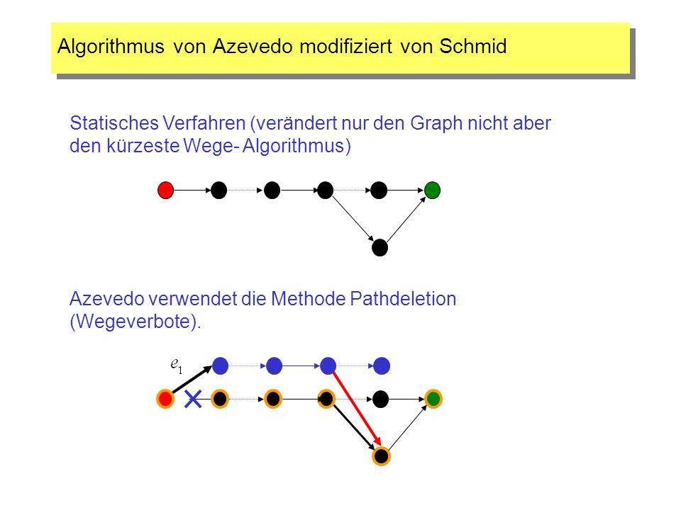 Algorithmus von Azevedo modifiziert von Schmid Azevedo verwendet die Methode Pathdeletion (Wegeverbote). Statisches Verfahren (verändert nur den Graph