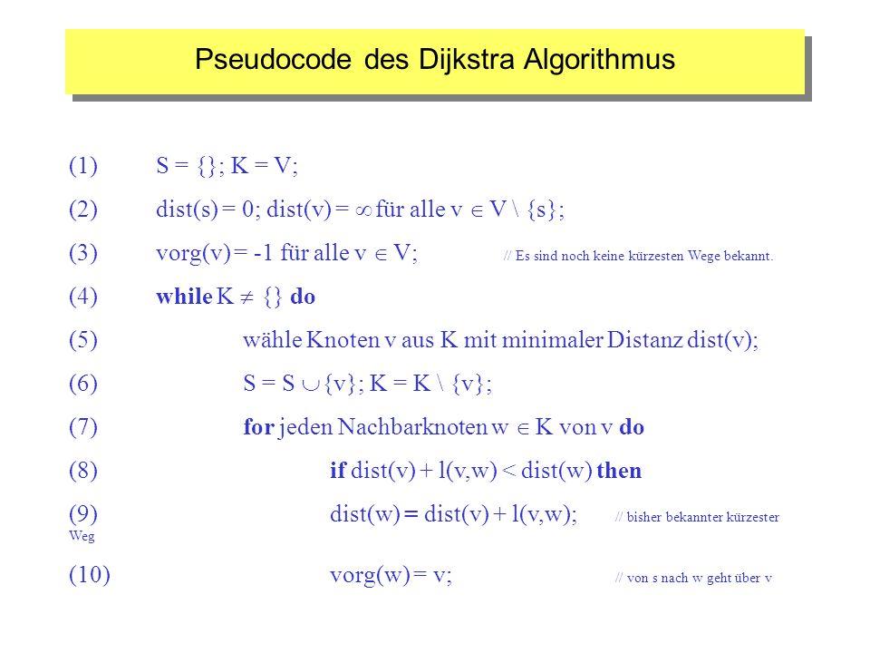 Pseudocode des Dijkstra Algorithmus (1) S = {}; K = V; (2) dist(s) = 0; dist(v) = für alle v V \ {s}; (3) vorg(v) = -1 für alle v V; // Es sind noch k