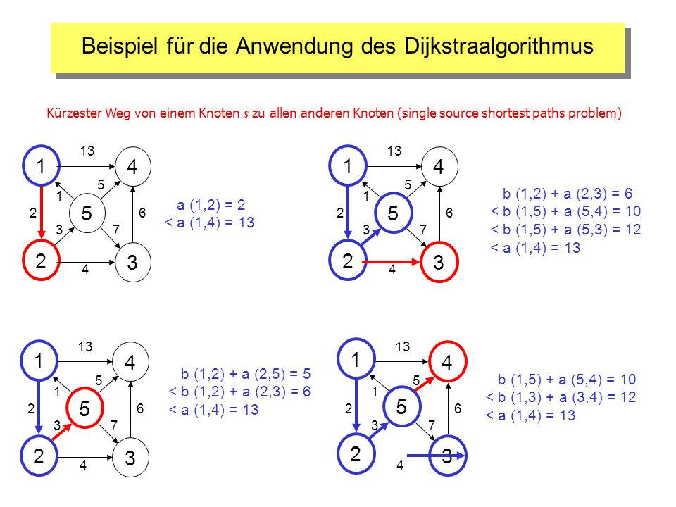 Beispiel für die Anwendung des Dijkstraalgorithmus 3 4 2 1 5 1 26 13 5 3 4 7 4 2 1 5 3 1 26 5 3 4 7 3 2 1 5 4 1 26 5 3 4 7 2 1 5 3 4 1 2 5 3 4 7 6 a (