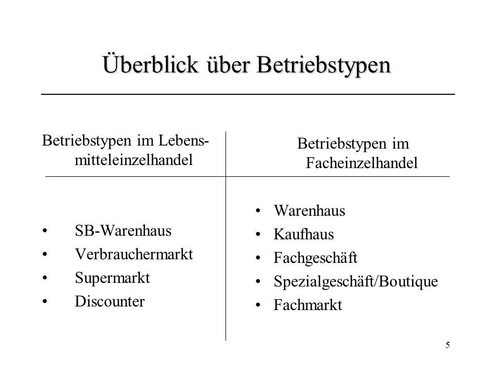 5 Überblick über Betriebstypen Betriebstypen im Lebens- mitteleinzelhandel SB-Warenhaus Verbrauchermarkt Supermarkt Discounter Betriebstypen im Fachei