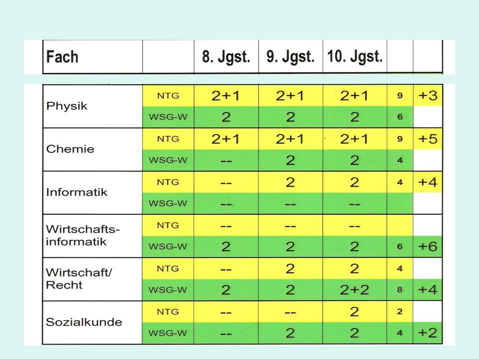 Vergleich der Stundenzahlen für bestimmte Lerninhalte NTG WSG (8+9+10) (9+10) Stoffe und Reaktionen 18 16 Atombau und Periodensystem1211 Salze, Metalle u.