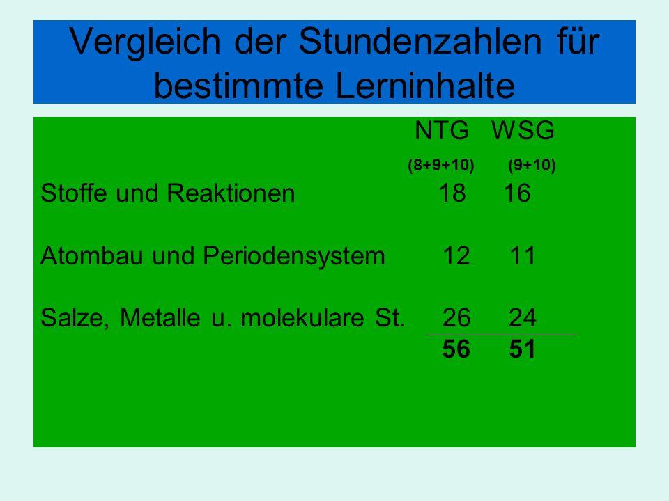 Vergleich der Stundenzahlen für bestimmte Lerninhalte NTG WSG (8+9+10) (9+10) Stoffe und Reaktionen 18 16 Atombau und Periodensystem1211 Salze, Metall