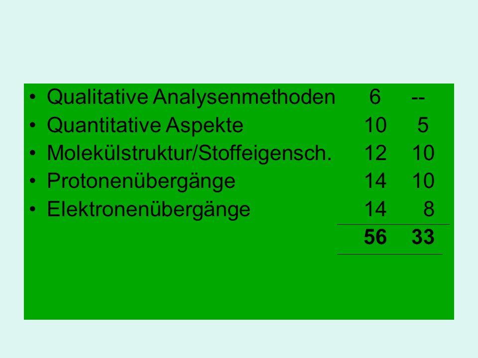 Qualitative Analysenmethoden 6-- Quantitative Aspekte 10 5 Molekülstruktur/Stoffeigensch. 1210 Protonenübergänge1410 Elektronenübergänge14 8 5633