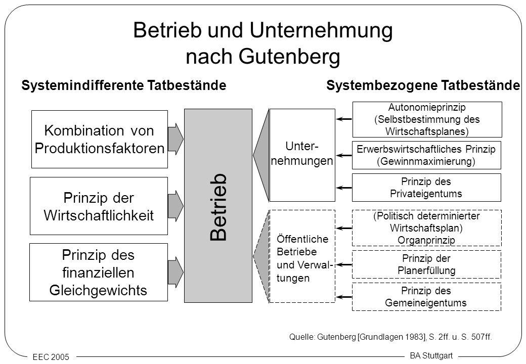 EEC 2005 BA Stuttgart Betrieb und Unternehmung nach Gutenberg Kombination von Produktionsfaktoren Prinzip der Wirtschaftlichkeit Prinzip des finanziel