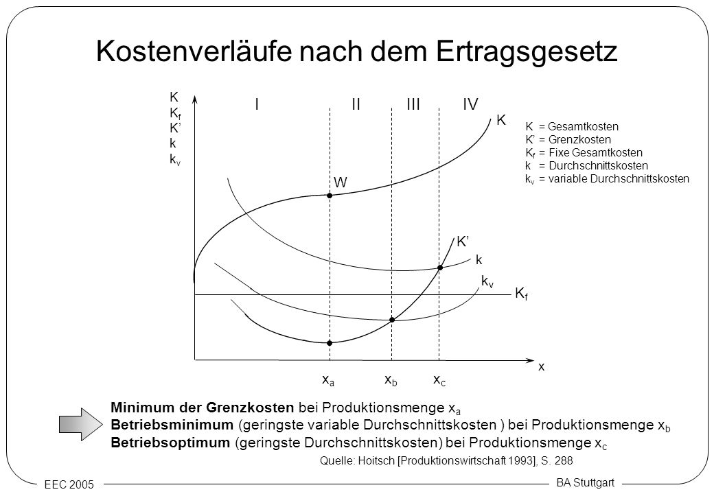 EEC 2005 BA Stuttgart Kostenverläufe nach dem Ertragsgesetz IIIIIIIV KKfKkkvKKfKkkv K K k KfKf kvkv x xaxa xbxb xcxc W Minimum der Grenzkosten bei Pro