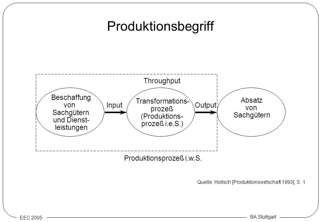 EEC 2005 BA Stuttgart Produktionsbegriff Transformations- prozeß (Produktions- prozeß i.e.S.) Beschaffung von Sachgütern und Dienst- leistungen Absatz