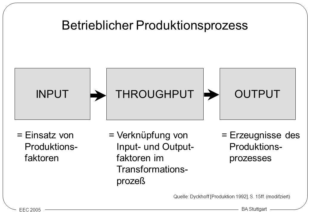 EEC 2005 BA Stuttgart Betrieblicher Produktionsprozess INPUT THROUGHPUT OUTPUT Quelle: Dyckhoff [Produktion 1992], S. 15ff. (modifziert) = Einsatz von