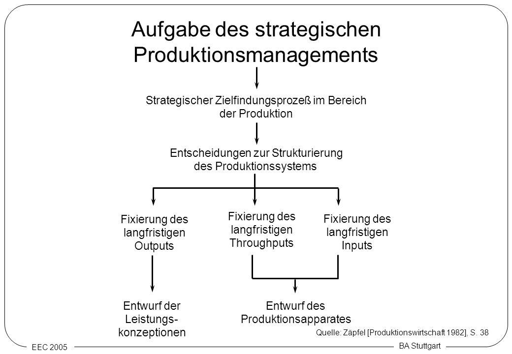 EEC 2005 BA Stuttgart Aufgabe des strategischen Produktionsmanagements Strategischer Zielfindungsprozeß im Bereich der Produktion Entscheidungen zur S
