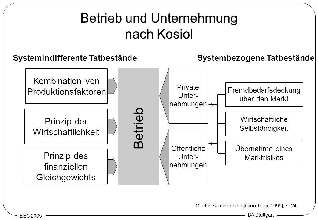EEC 2005 BA Stuttgart Betrieb und Unternehmung nach Kosiol Kombination von Produktionsfaktoren Prinzip der Wirtschaftlichkeit Prinzip des finanziellen