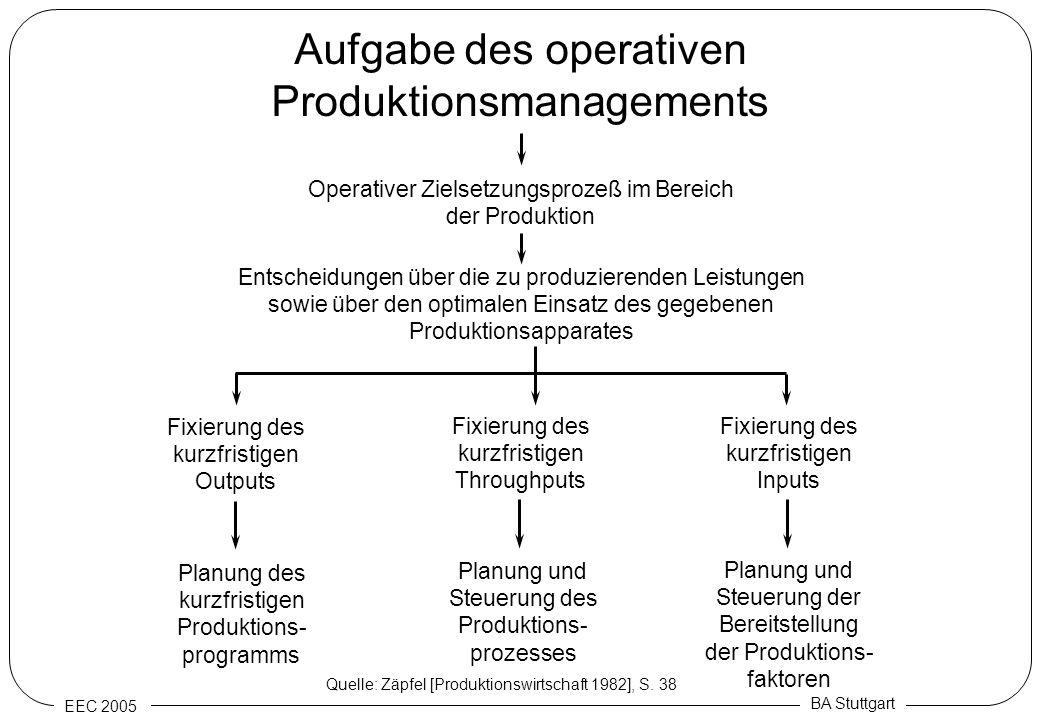 EEC 2005 BA Stuttgart Aufgabe des operativen Produktionsmanagements Entscheidungen über die zu produzierenden Leistungen sowie über den optimalen Eins