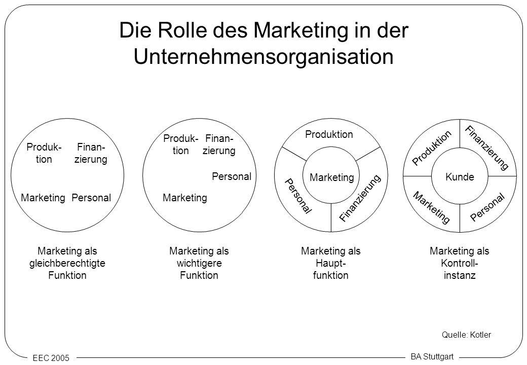 EEC 2005 BA Stuttgart Die Rolle des Marketing in der Unternehmensorganisation Quelle: Kotler Produk- tion Finan- zierung MarketingPersonal Produk- tio