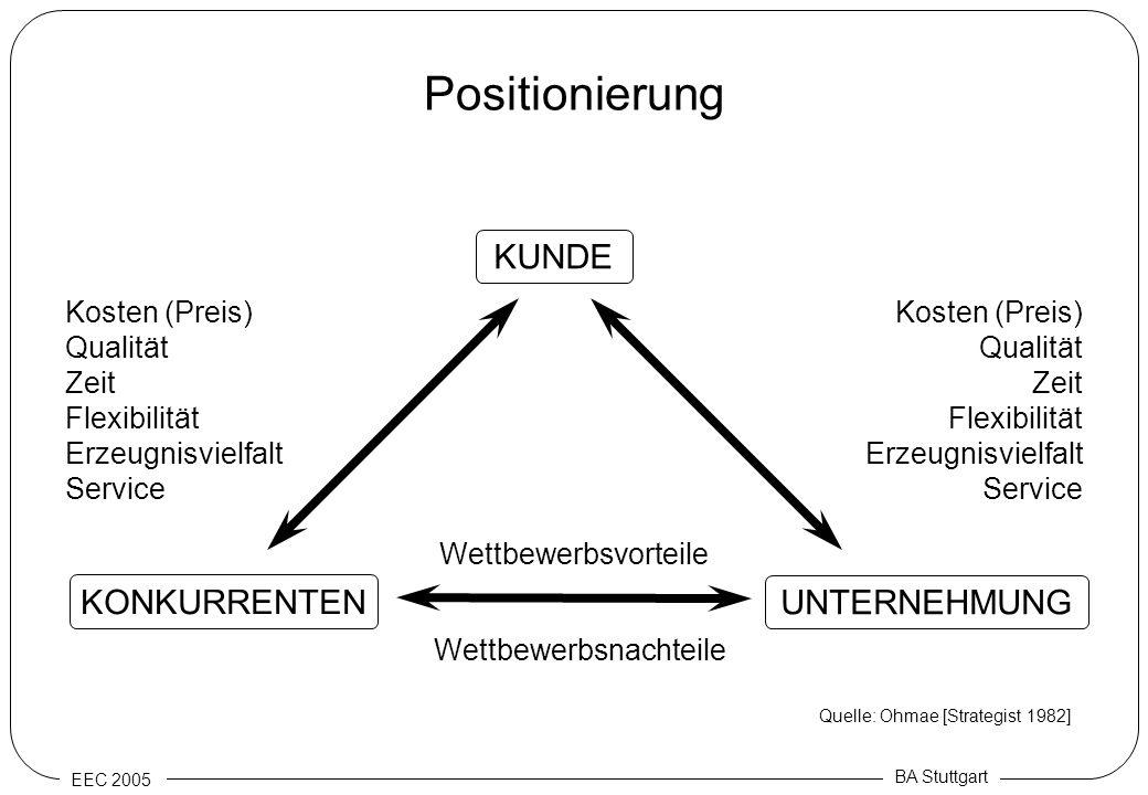 EEC 2005 BA Stuttgart Positionierung KUNDE UNTERNEHMUNG KONKURRENTEN Kosten (Preis) Qualität Zeit Flexibilität Erzeugnisvielfalt Service Kosten (Preis