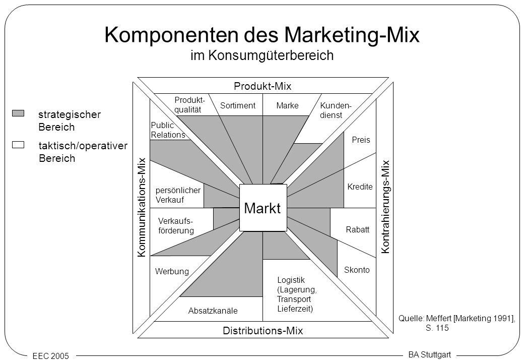 EEC 2005 BA Stuttgart Komponenten des Marketing-Mix im Konsumgüterbereich Distributions-Mix Produkt-Mix Kommunikations-Mix Kontrahierungs-Mix Logistik