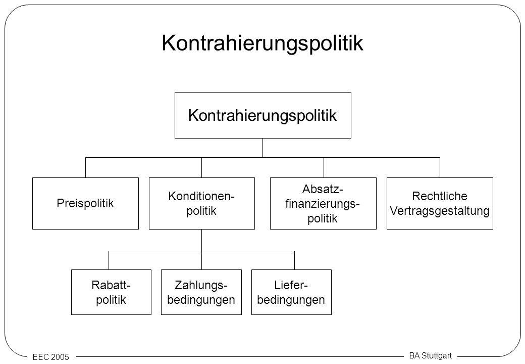 EEC 2005 BA Stuttgart Kontrahierungspolitik Absatz- finanzierungs- politik Rechtliche Vertragsgestaltung Preispolitik Konditionen- politik Rabatt- pol