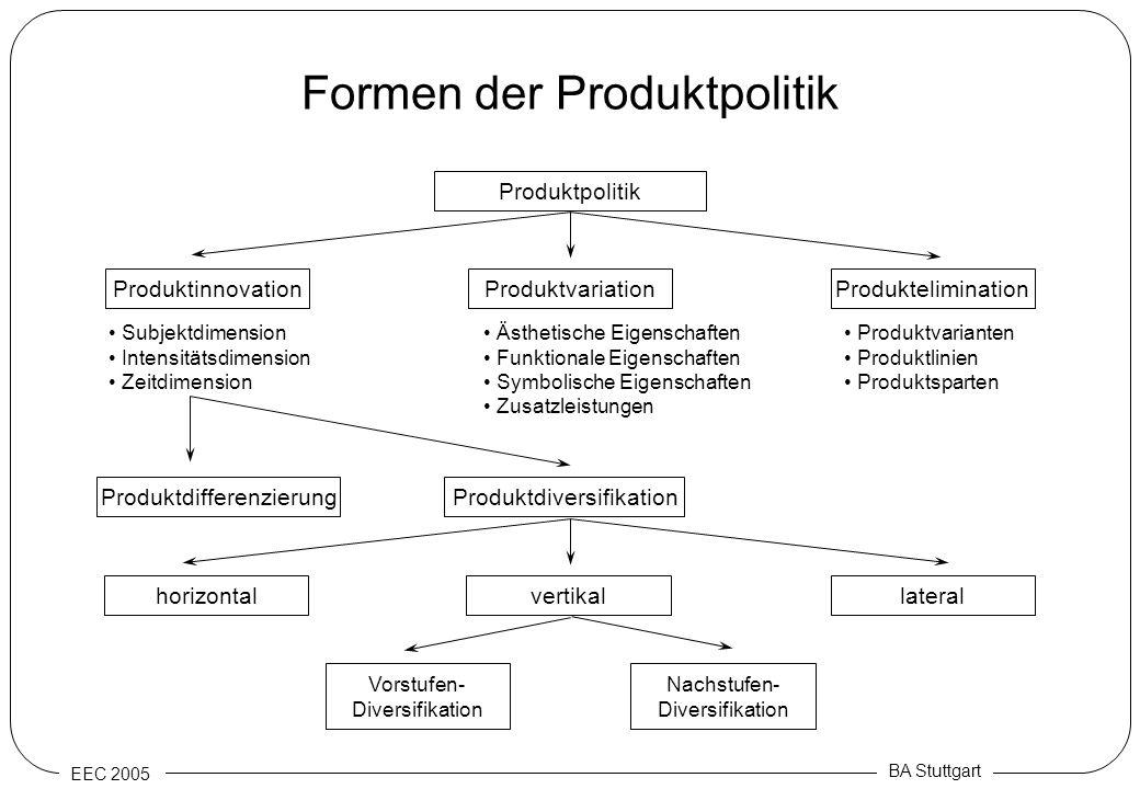 EEC 2005 BA Stuttgart Formen der Produktpolitik Produktpolitik ProduktinnovationProduktvariationProduktelimination Subjektdimension Intensitätsdimensi