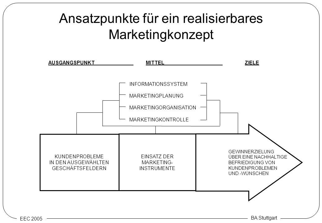 EEC 2005 BA Stuttgart Ansatzpunkte für ein realisierbares Marketingkonzept KUNDENPROBLEME IN DEN AUSGEWÄHLTEN GESCHÄFTSFELDERN EINSATZ DER MARKETING-