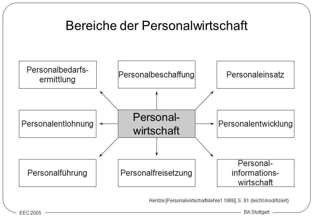 EEC 2005 BA Stuttgart Bereiche der Personalwirtschaft Personal- wirtschaft Personalbedarfs- ermittlung Personalfreisetzung Personalentwicklung Persona