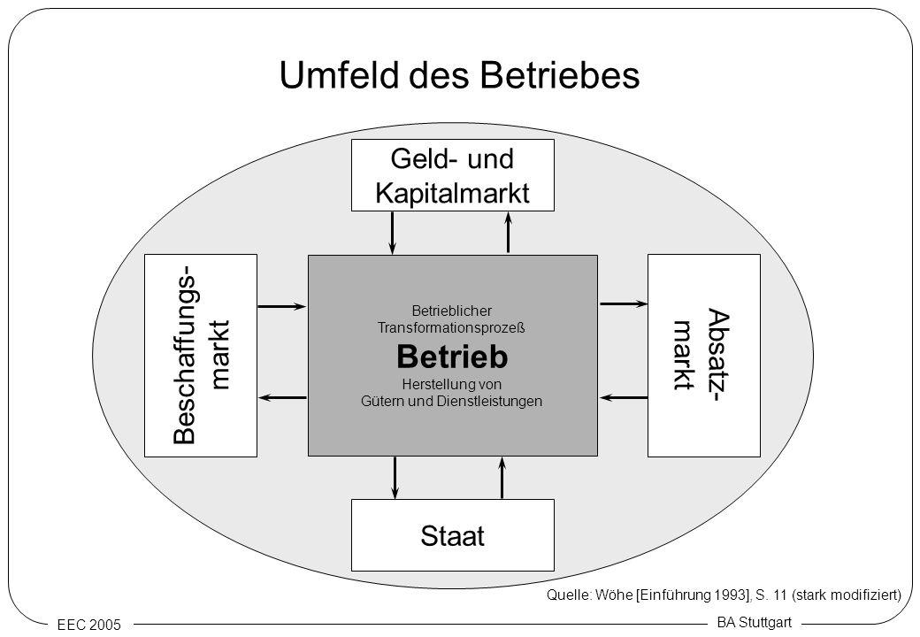 EEC 2005 BA Stuttgart Umfeld des Betriebes Betrieblicher Transformationsprozeß Betrieb Herstellung von Gütern und Dienstleistungen Beschaffungs- markt