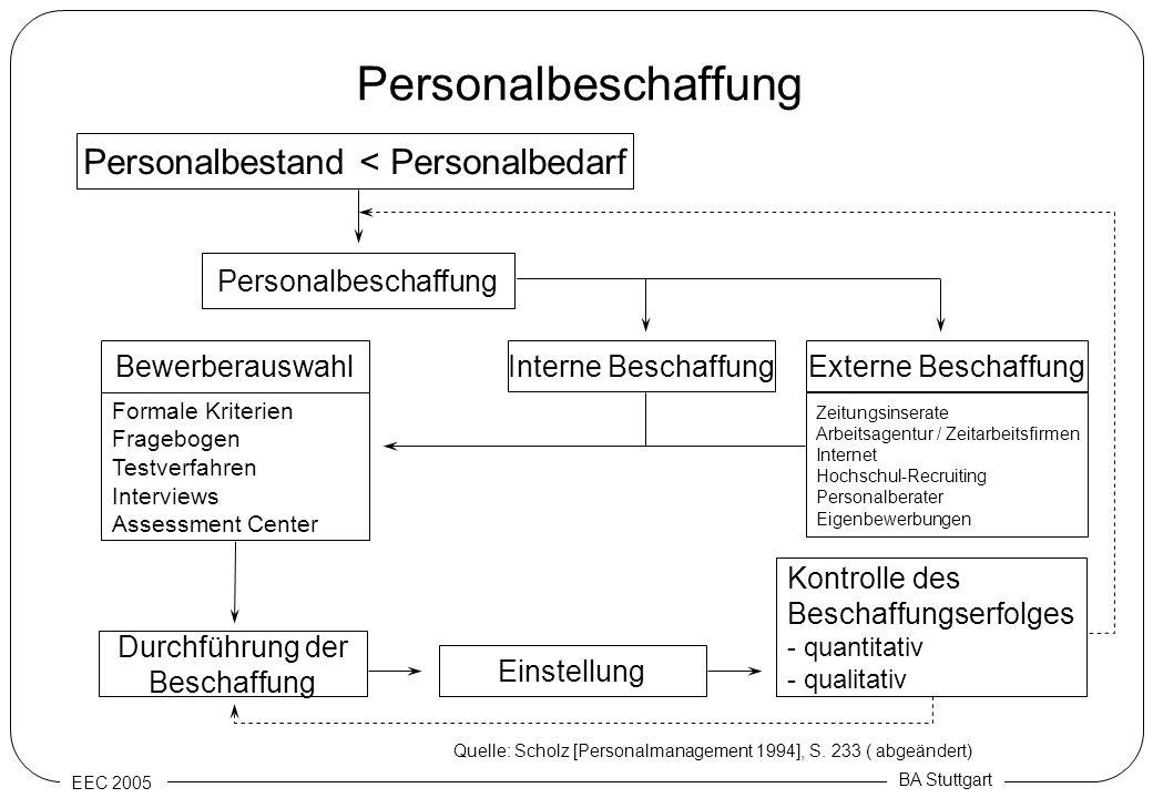 EEC 2005 BA Stuttgart Personalbeschaffung Personalbestand < Personalbedarf Personalbeschaffung Externe BeschaffungInterne Beschaffung Zeitungsinserate