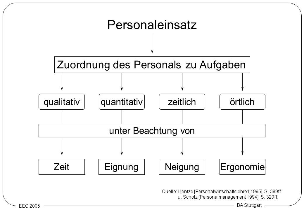 EEC 2005 BA Stuttgart Personaleinsatz Zuordnung des Personals zu Aufgaben qualitativörtlichzeitlichquantitativ unter Beachtung von ZeitErgonomieNeigun