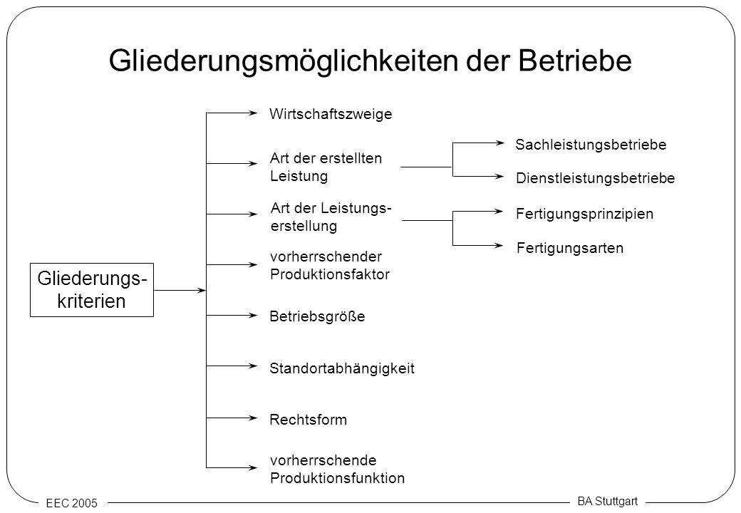 EEC 2005 BA Stuttgart Gliederungsmöglichkeiten der Betriebe Gliederungs- kriterien Wirtschaftszweige Art der erstellten Leistung Art der Leistungs- er