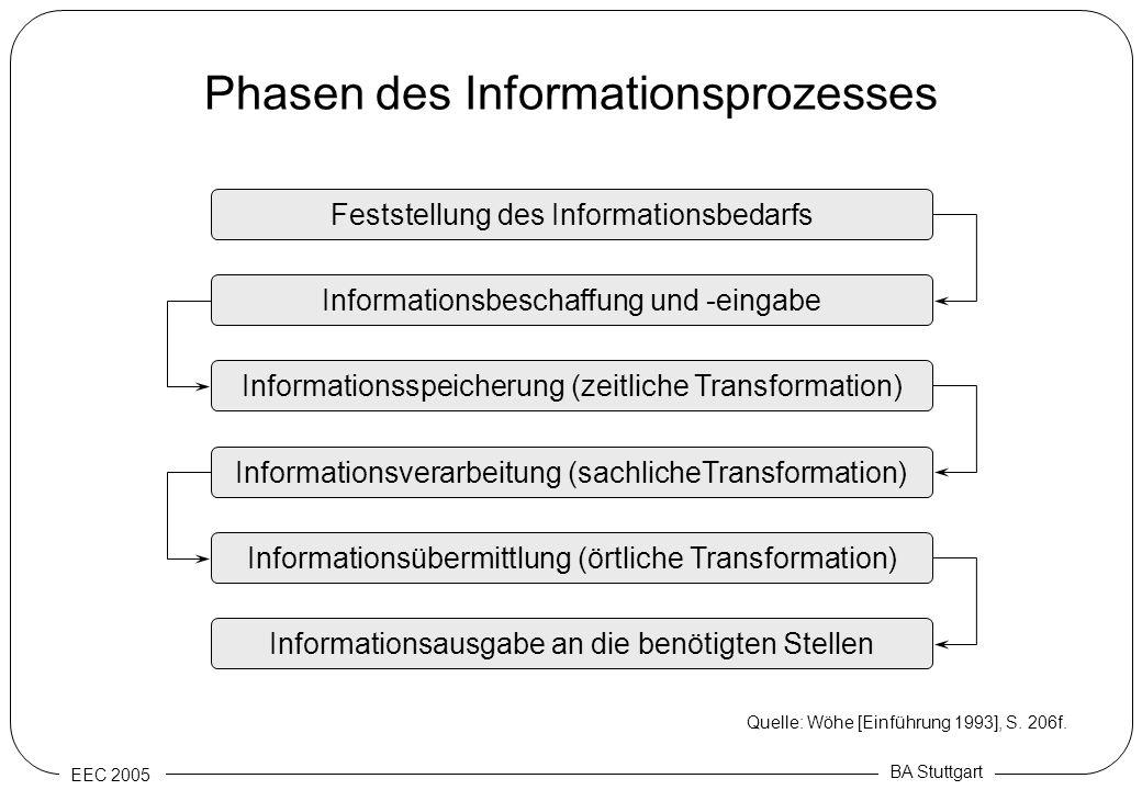 EEC 2005 BA Stuttgart Phasen des Informationsprozesses Feststellung des Informationsbedarfs Informationsübermittlung (örtliche Transformation) Informa