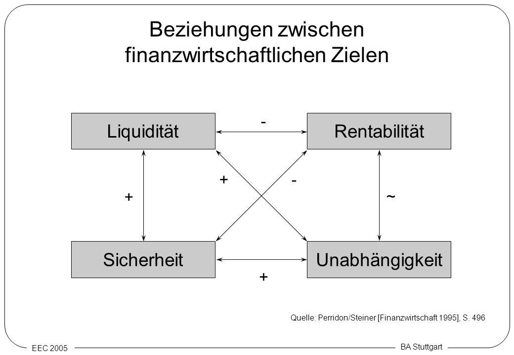 EEC 2005 BA Stuttgart Beziehungen zwischen finanzwirtschaftlichen Zielen Unabhängigkeit Rentabilität Sicherheit Liquidität - + - + ~ + Quelle: Perrido