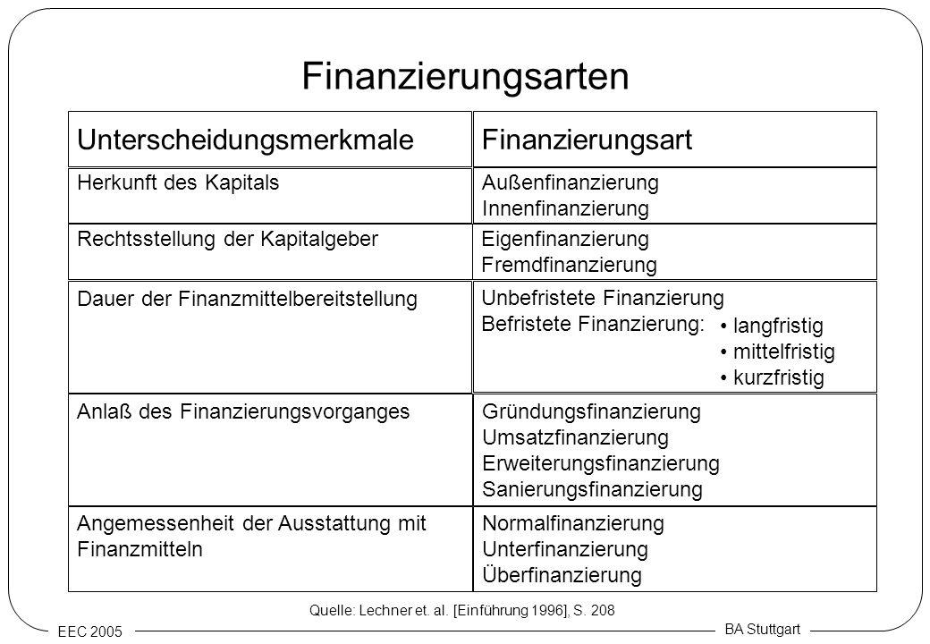 EEC 2005 BA Stuttgart Finanzierungsarten Unterscheidungsmerkmale Finanzierungsart Herkunft des Kapitals Außenfinanzierung Innenfinanzierung Rechtsstel