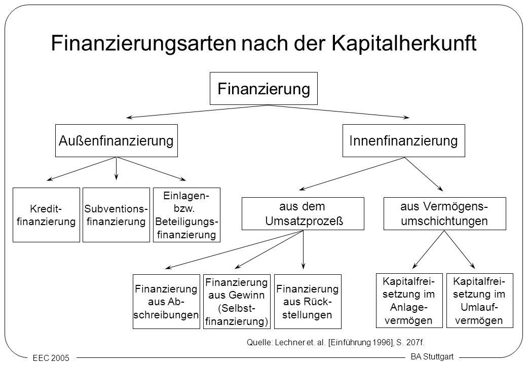 EEC 2005 BA Stuttgart Finanzierungsarten nach der Kapitalherkunft Finanzierung AußenfinanzierungInnenfinanzierung Subventions- finanzierung Einlagen-