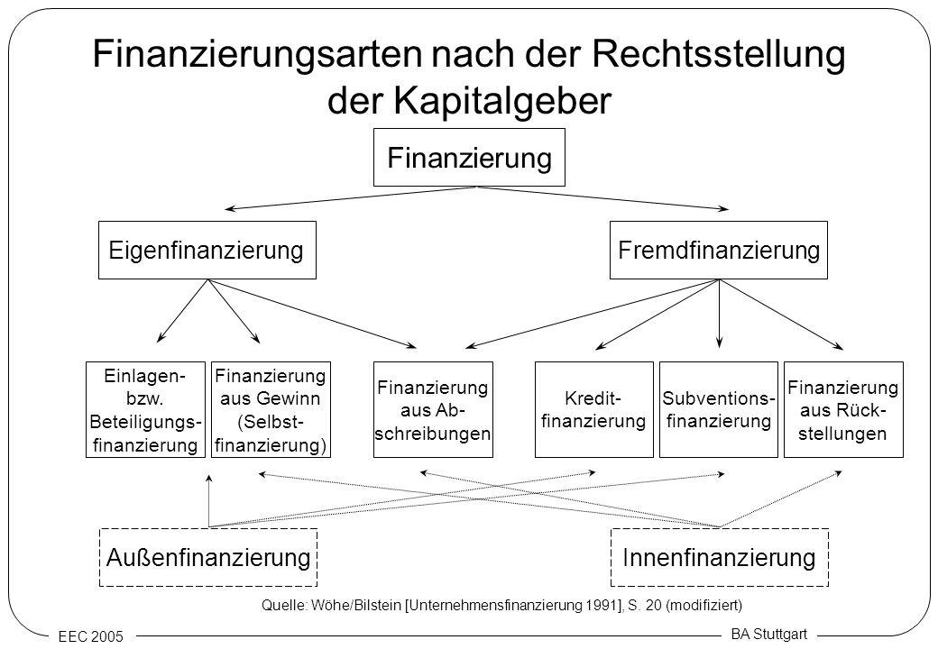 EEC 2005 BA Stuttgart Finanzierungsarten nach der Rechtsstellung der Kapitalgeber Finanzierung EigenfinanzierungFremdfinanzierung Einlagen- bzw. Betei