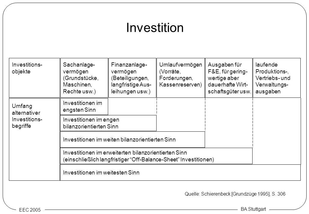 EEC 2005 BA Stuttgart Investition Investitions- objekte Sachanlage- vermögen (Grundstücke, Maschinen, Rechte usw.) Finanzanlage- vermögen (Beteiligung