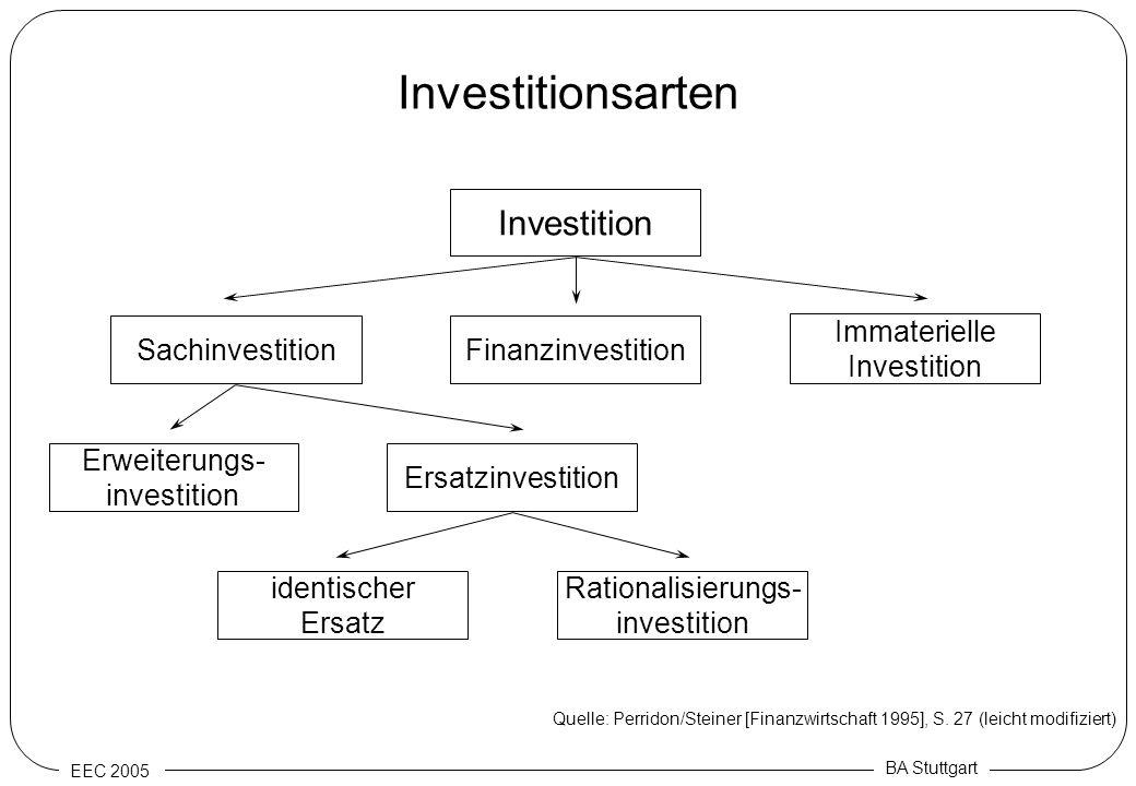 EEC 2005 BA Stuttgart Investitionsarten Investition Immaterielle Investition Finanzinvestition Sachinvestition Ersatzinvestition Erweiterungs- investi