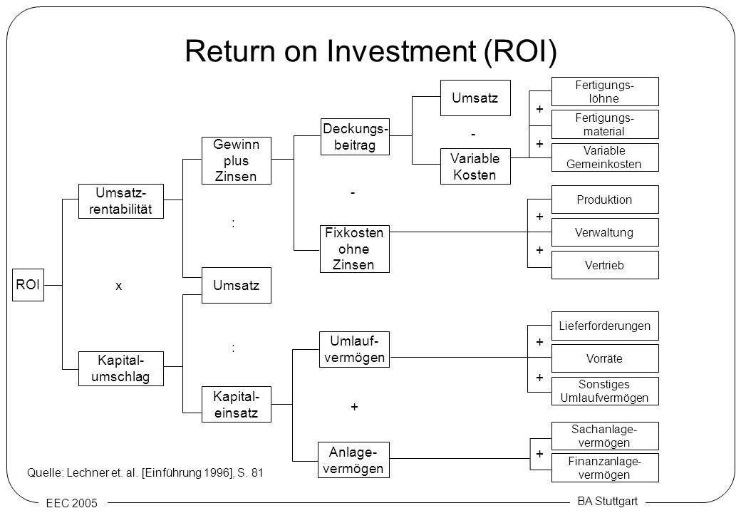 EEC 2005 BA Stuttgart Return on Investment (ROI) ROI Umsatz- rentabilität Kapital- umschlag Gewinn plus Zinsen Umsatz Kapital- einsatz Anlage- vermöge