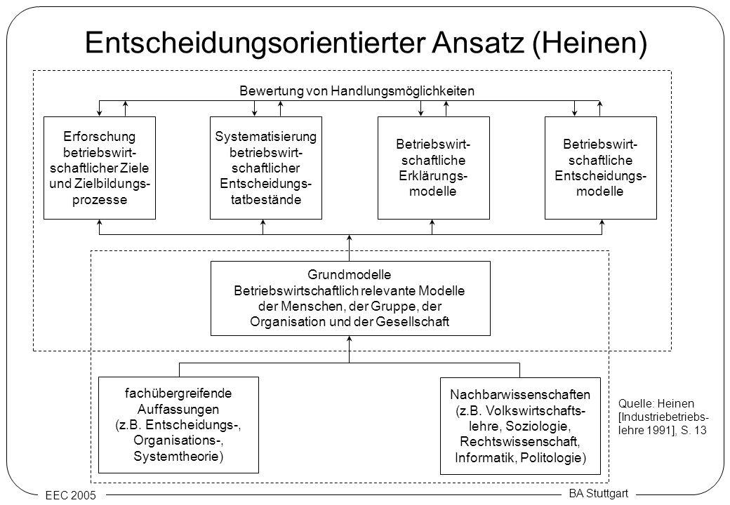 EEC 2005 BA Stuttgart Entscheidungsorientierter Ansatz (Heinen) Erforschung betriebswirt- schaftlicher Ziele und Zielbildungs- prozesse Systematisieru