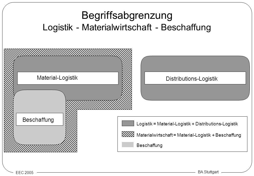 EEC 2005 BA Stuttgart Begriffsabgrenzung Logistik - Materialwirtschaft - Beschaffung Distributions-Logistik Material-Logistik Logistik = Material-Logi