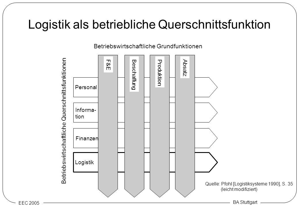 EEC 2005 BA Stuttgart Logistik als betriebliche Querschnittsfunktion Personal Finanzen Informa- tion Logistik F&EBeschaffung Produktion Absatz Betrieb