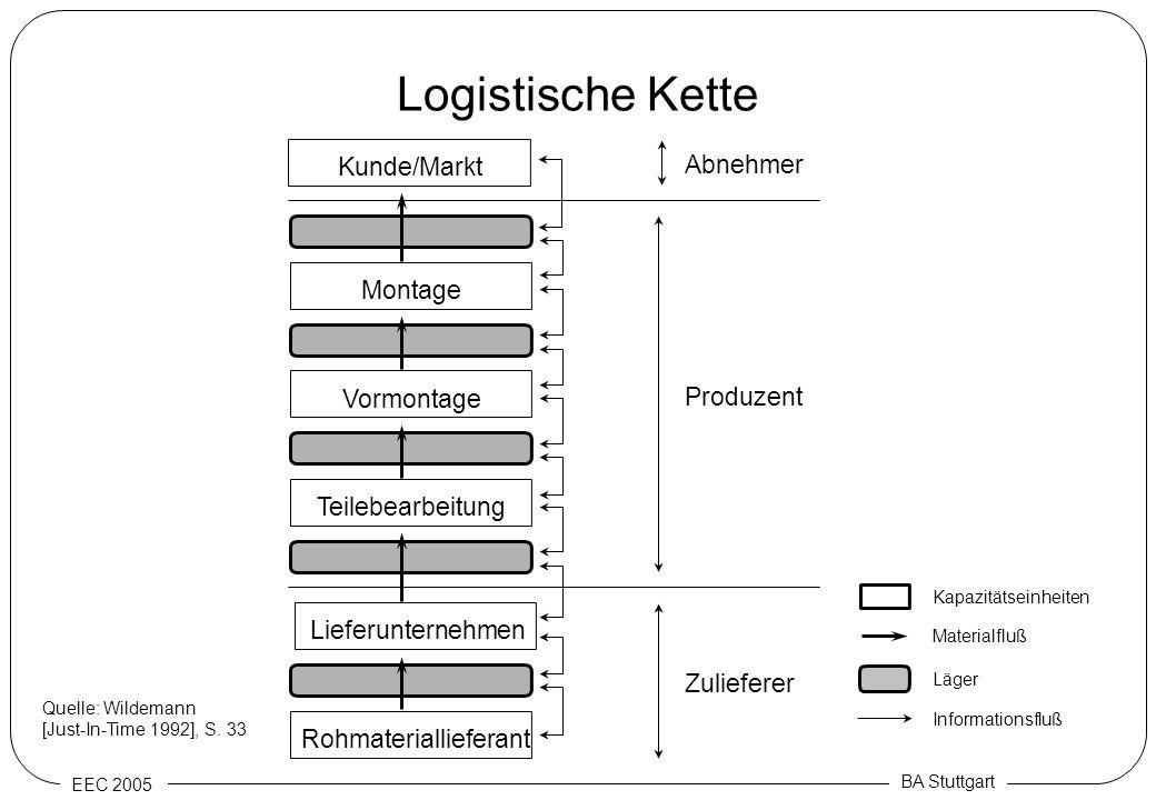 EEC 2005 BA Stuttgart Logistische Kette Kapazitätseinheiten Läger Materialfluß Informationsfluß Abnehmer Produzent Zulieferer Rohmateriallieferant Mon