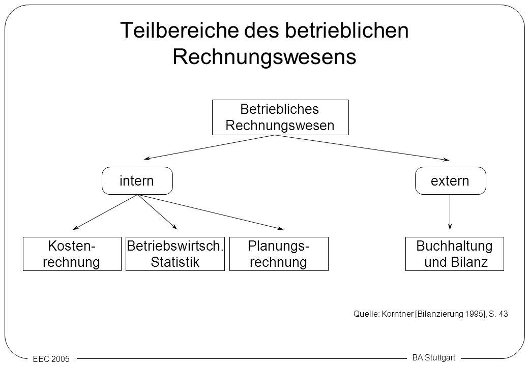 EEC 2005 BA Stuttgart Teilbereiche des betrieblichen Rechnungswesens Betriebliches Rechnungswesen extern Buchhaltung und Bilanz intern Planungs- rechn