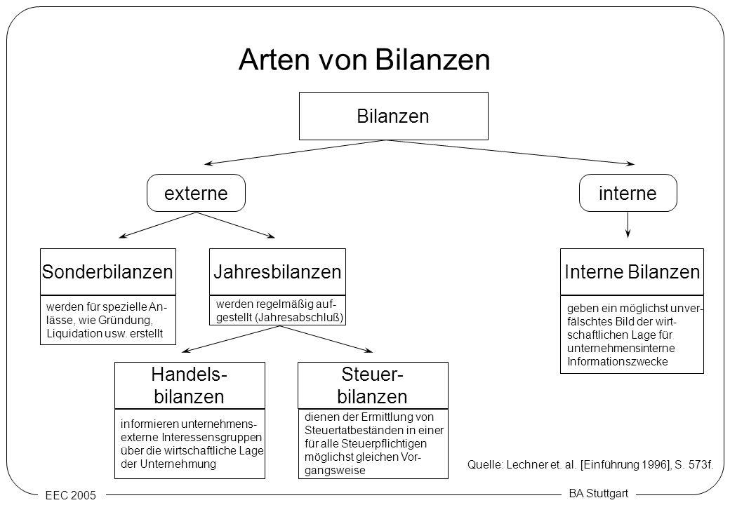 EEC 2005 BA Stuttgart Arten von Bilanzen Bilanzen interne Interne Bilanzen externe JahresbilanzenSonderbilanzen Steuer- bilanzen Handels- bilanzen Que